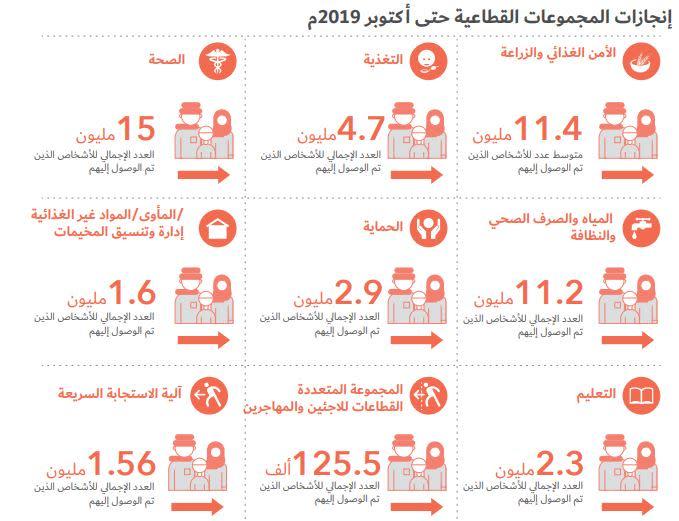 إنجازات استجابة المجموعات القطاعية حتى أكتوبر 2019