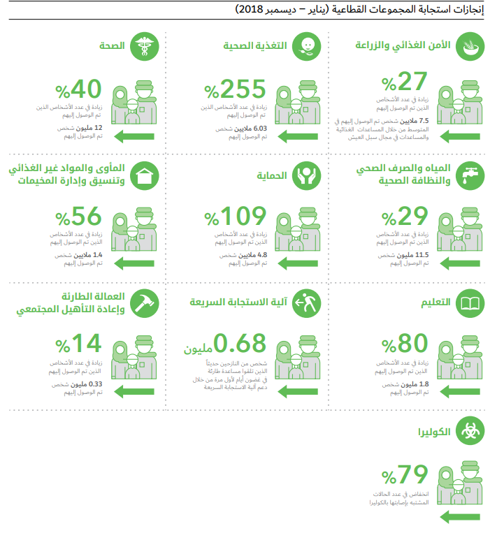 إنجازات استجابة المجموعات القطاعية يانير - ديسمبر 2018