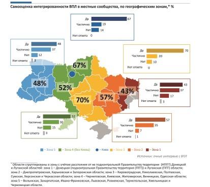 Самооценка интегрированности ВПЛ в местные сообщества, по географическим зонам, %