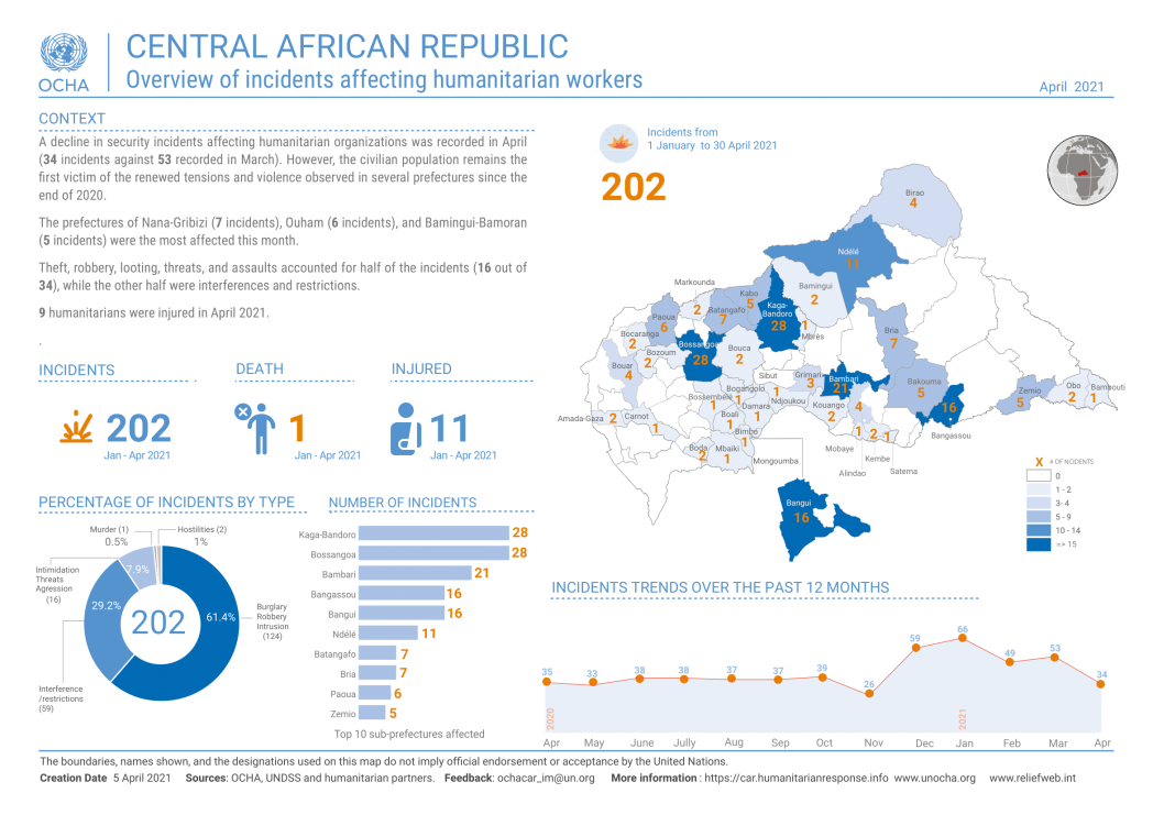 Overview of incidents affecting humanitarian workers in April 2021