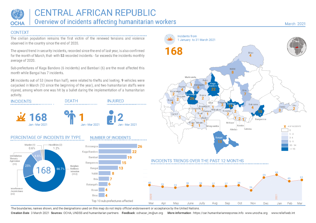 Overview of incidents affecting humanitarian workers in March 2021