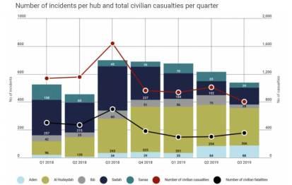 Number of incidents per hub and total civilian casualties per quarter