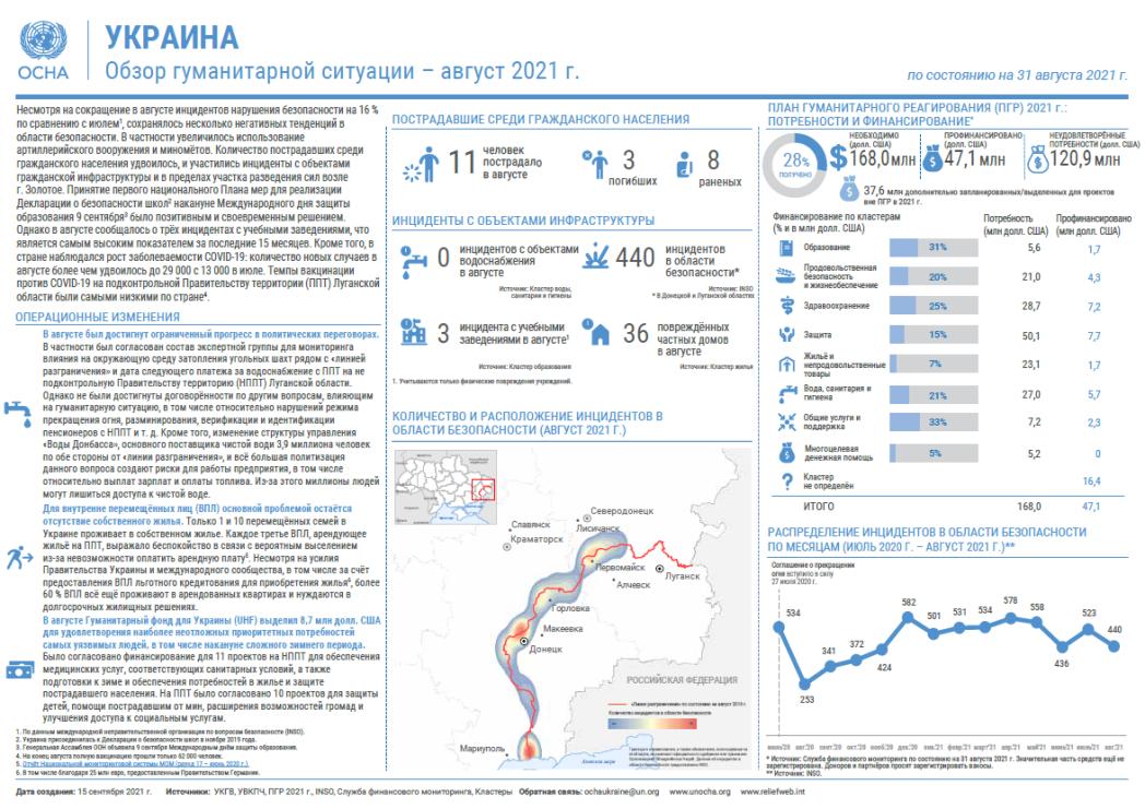 Обзор гуманитарной ситуации (август 2021 г.)