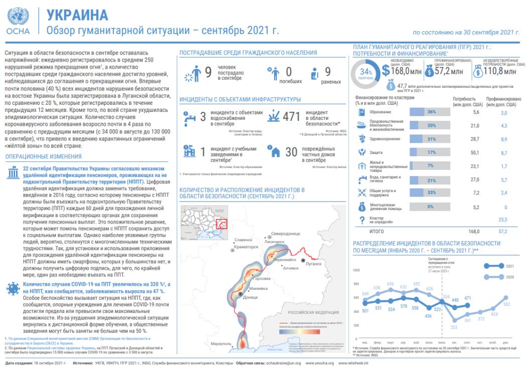 Обзор гуманитарной ситуации (сентябрь 2021 г.)