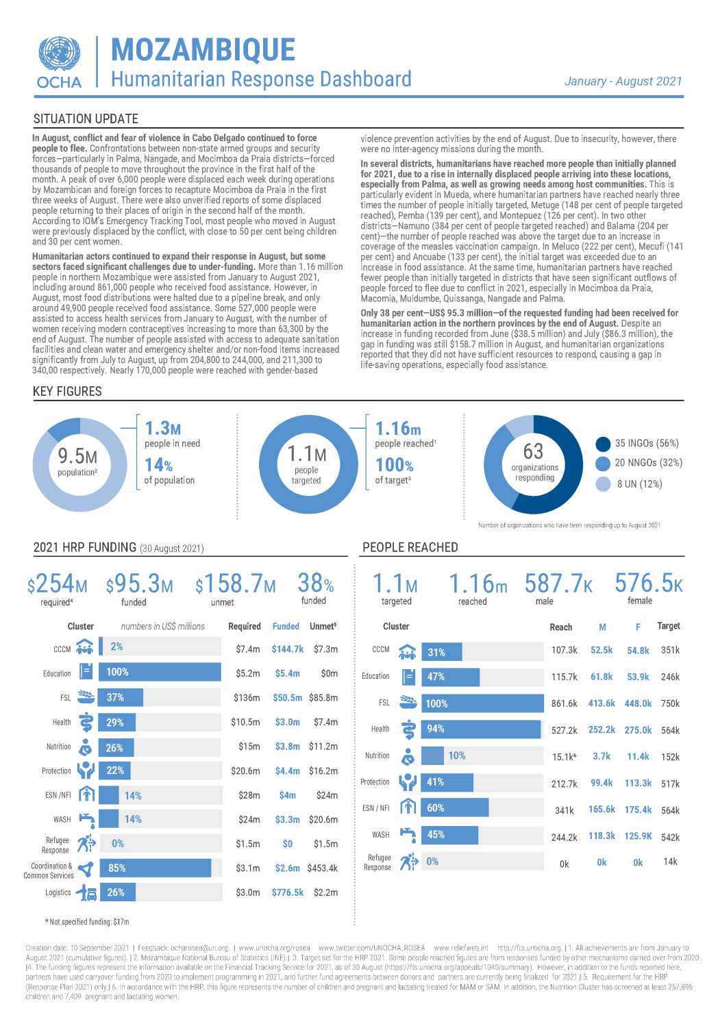 Mozambique Humanitarian Response Dashboard (January - August 2021)
