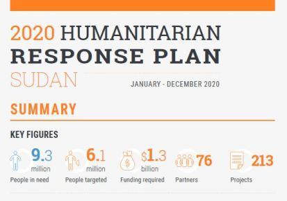 Sudan HRP 2020