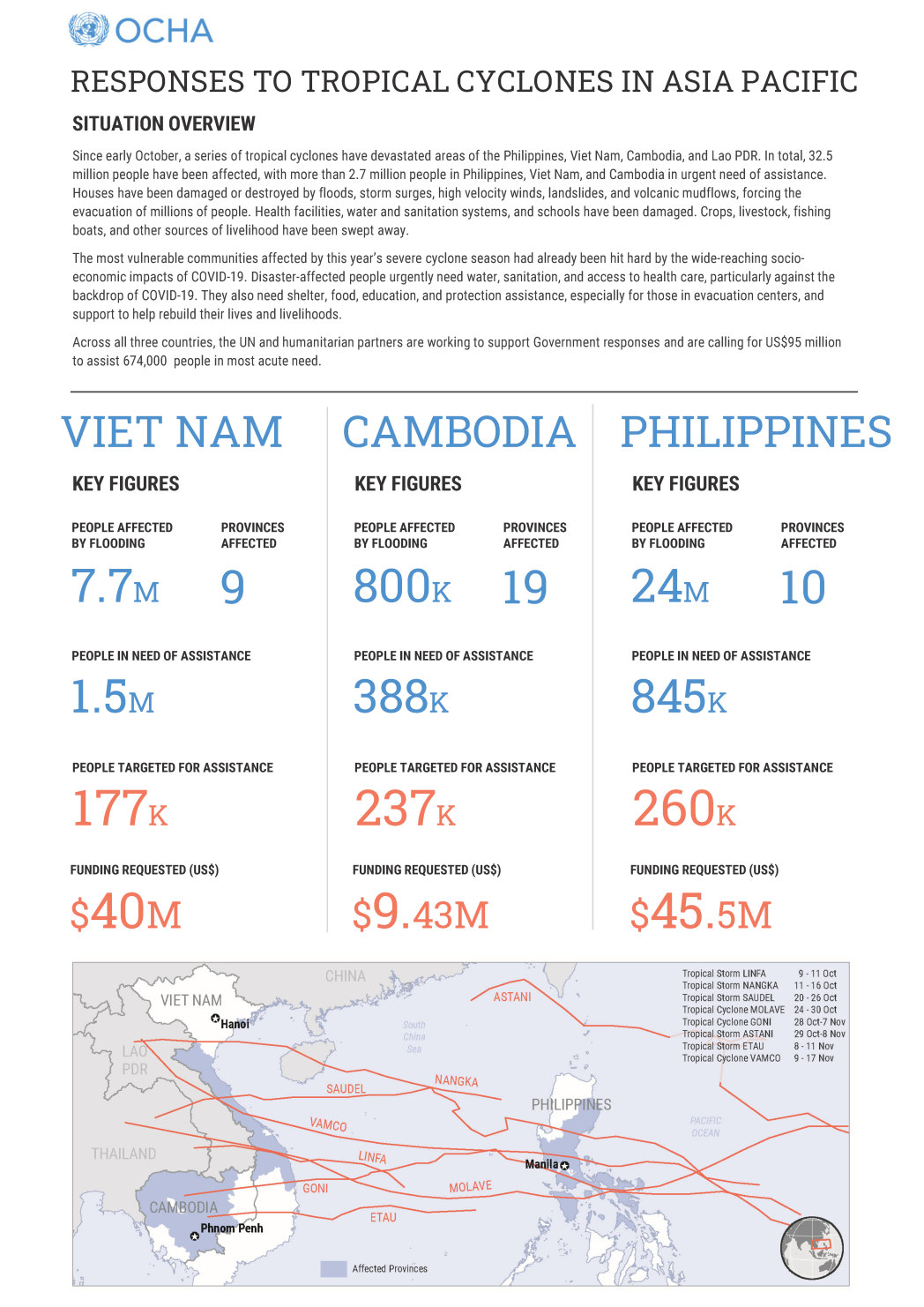 Typhoons Cyclones Floods Asia Pacific Humanitarian Responses Philippines Vietnam Cambodia LaoPDR OCHA 13Nov2020