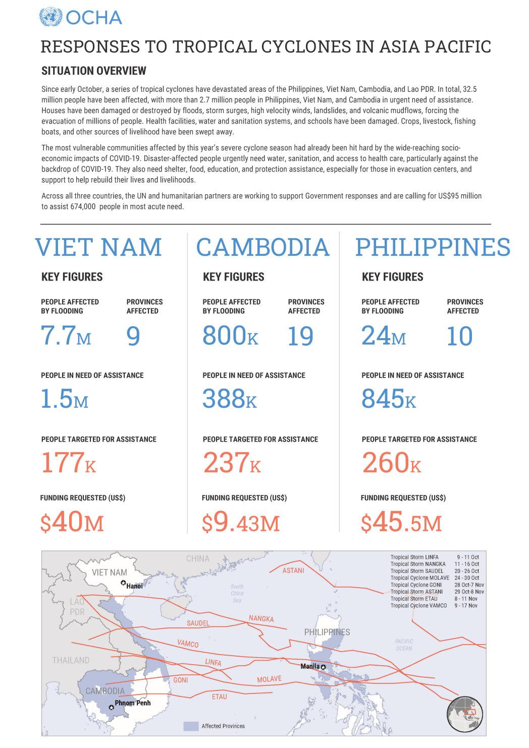 Typhoons Cyclones Floods Asia Pacific Humanitarian Responses Philippines Vietnam Cambodia LaoPDR OCHA 13Nov2020