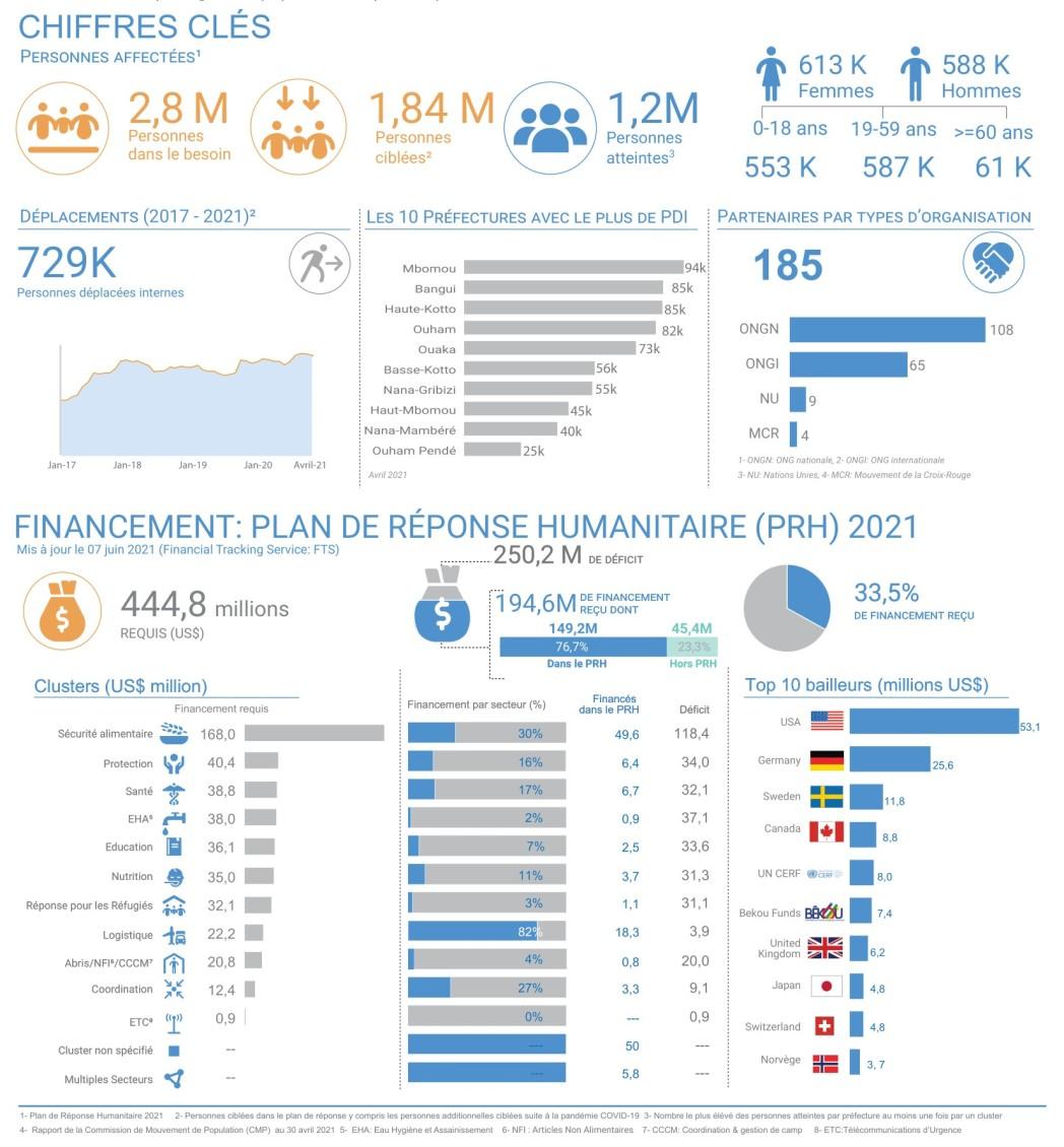 Tableau de bord humanitaire au premier trimestre 2021