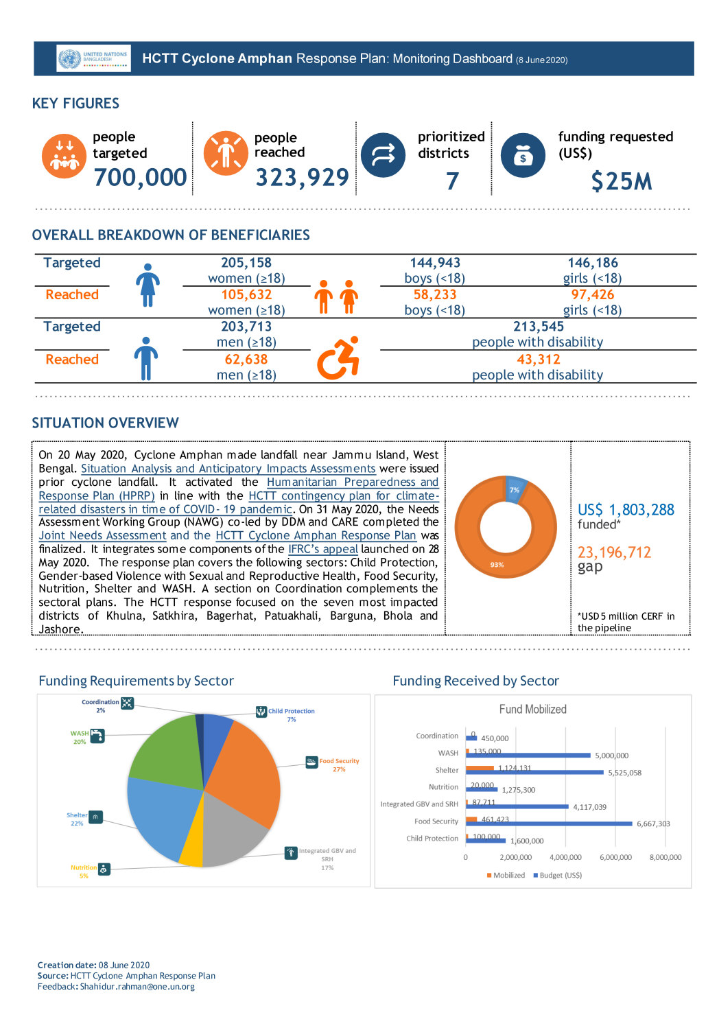 amphan dashboard monitoring 8 june 2020 Page 01