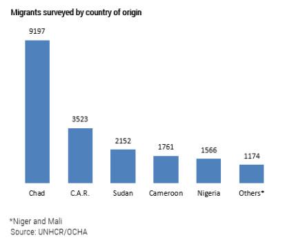 Mix migration survey