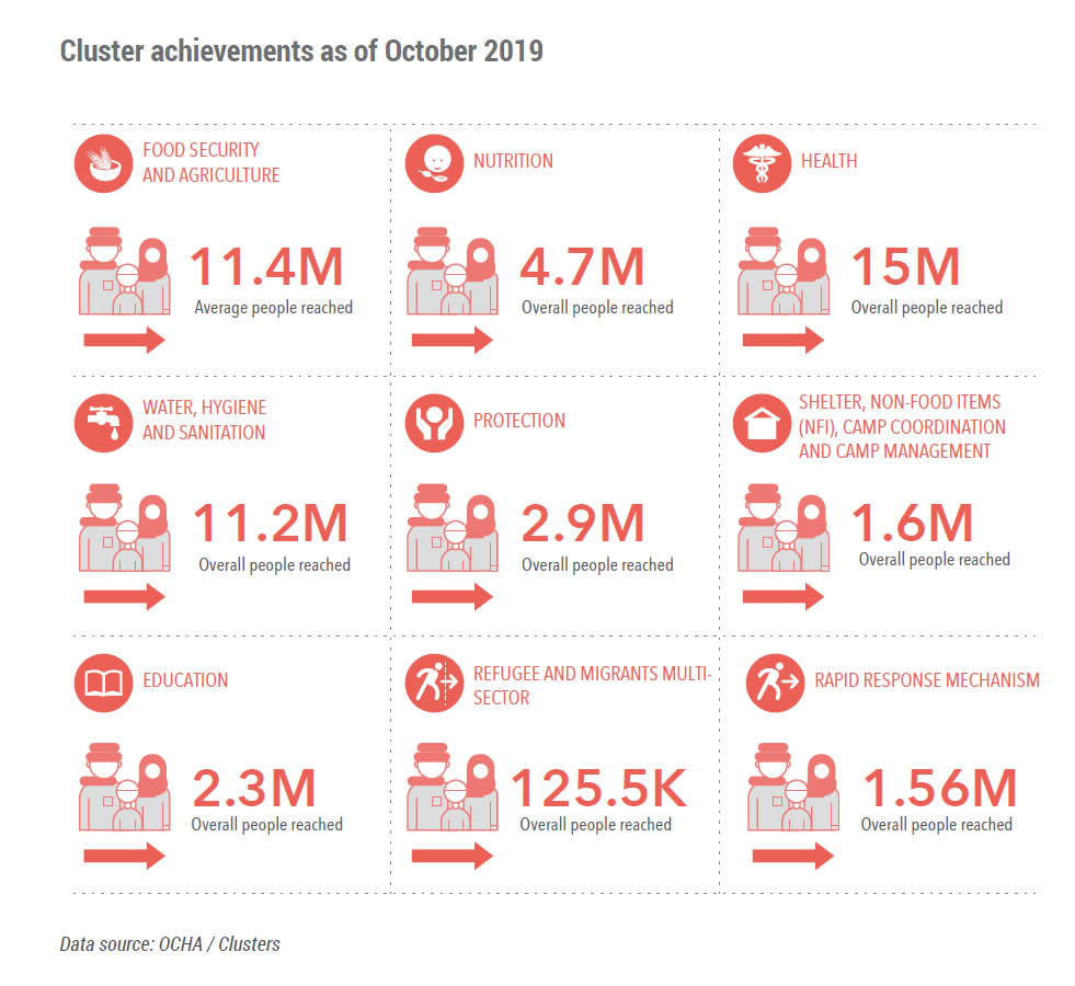 Cluster achievements as of October 2019