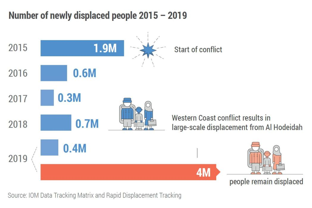 Number of newly displaced people