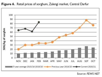 أسعار التجزئة للذرة الرفيعة في سوق زالنجي بولاية وسط دارفور