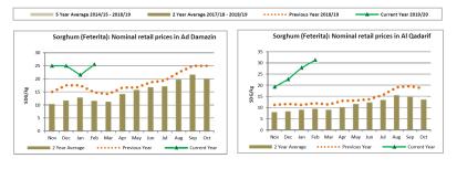 Food price increases - FEWS NET