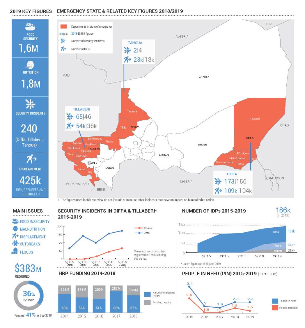 Aperçu generale de la situation humanitaire
