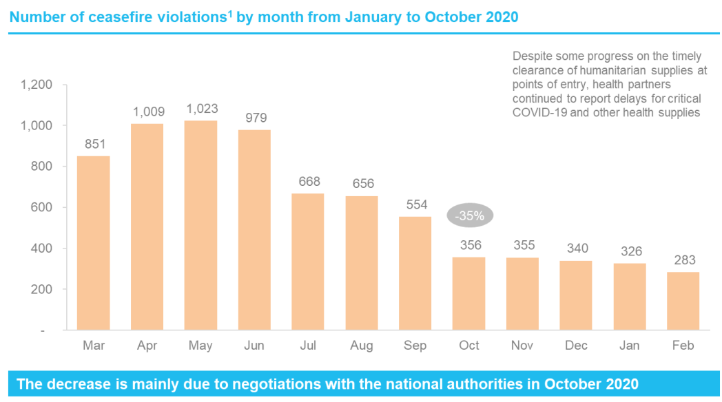 Graph showing that bureaucratic impediments and COVID-19 restriction measures hampering humanitarian access decreased from March 2020 to February 2021 (OCHA)