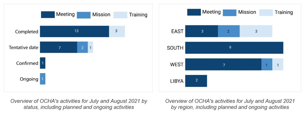Overview of OCHA's activities for July and August 2021