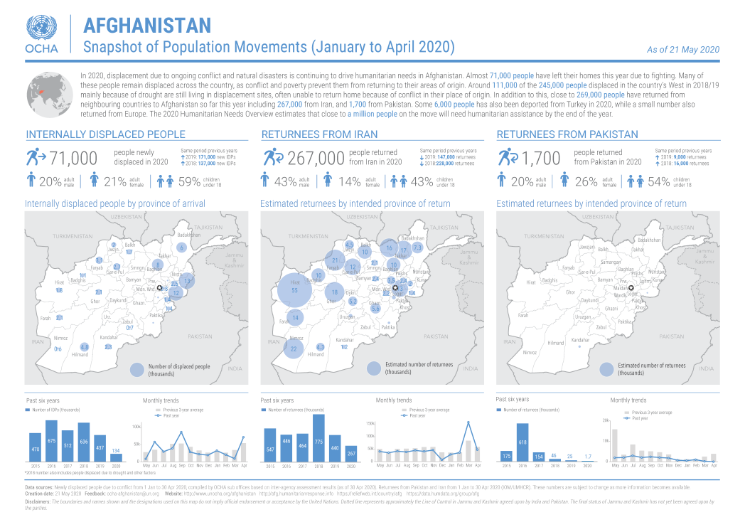 Afghanistan population movement snapshot