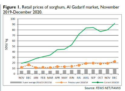 Retail sorghum prices in Gedaref market - FEWS NET/FAMIS