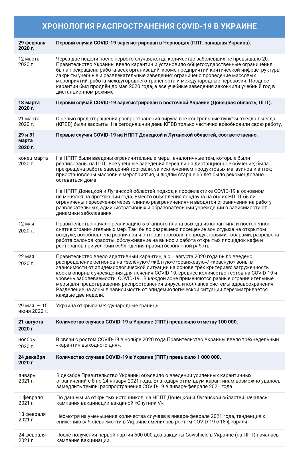 Хронология распространения COVID-19