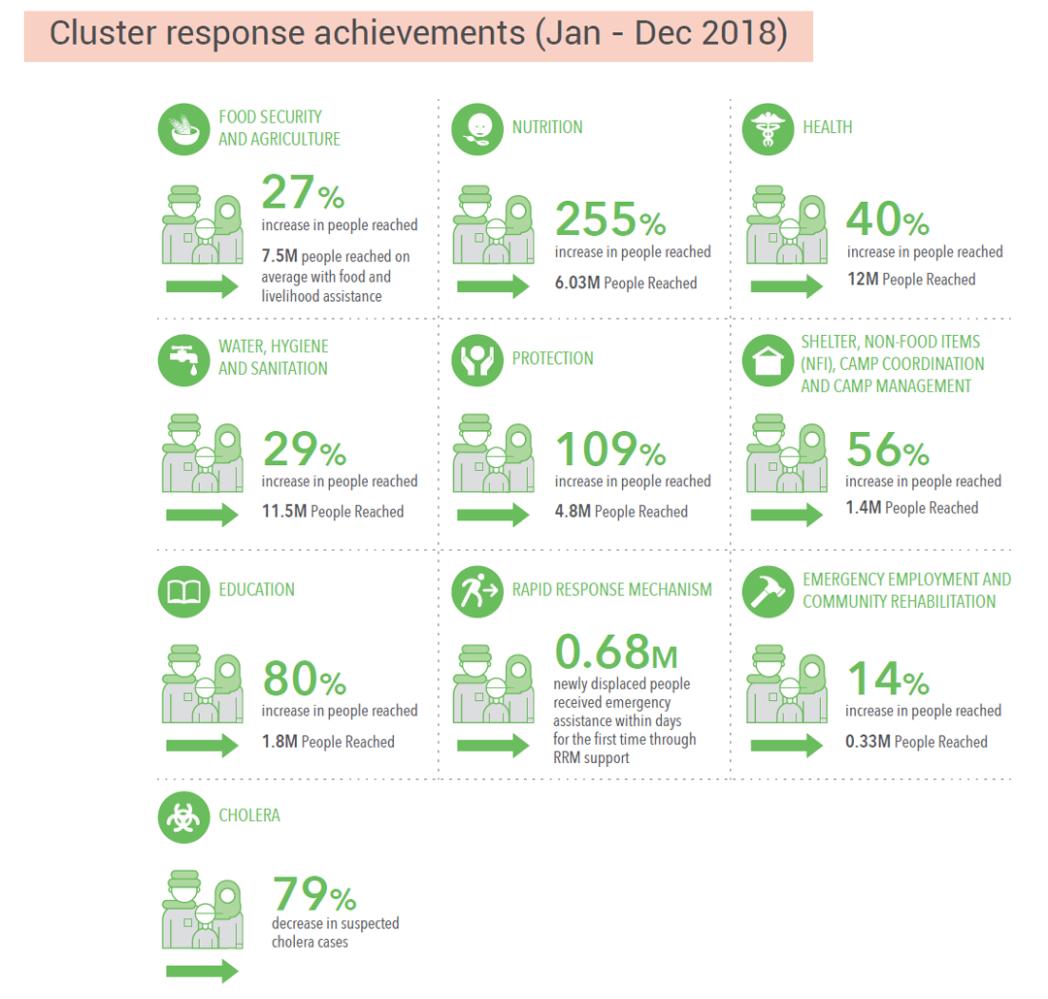 Cluster Response Achievements (Jan-Dec 2018)