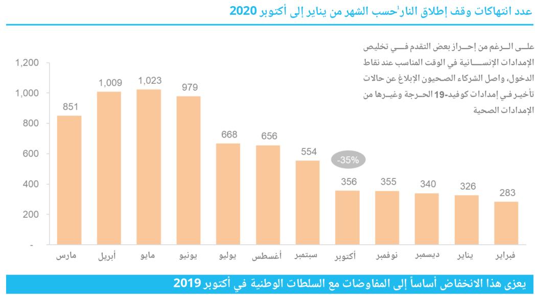 رسم بياني يبين أن العوائق البيروقراطية وقيود كوفيد-19 التي تقوض الوصول الإنساني قد انخفضت من آذار/مارس 2020 إلى شباط/فبراير 2021 (مكتب تنسيق الشؤون الإنسانية)