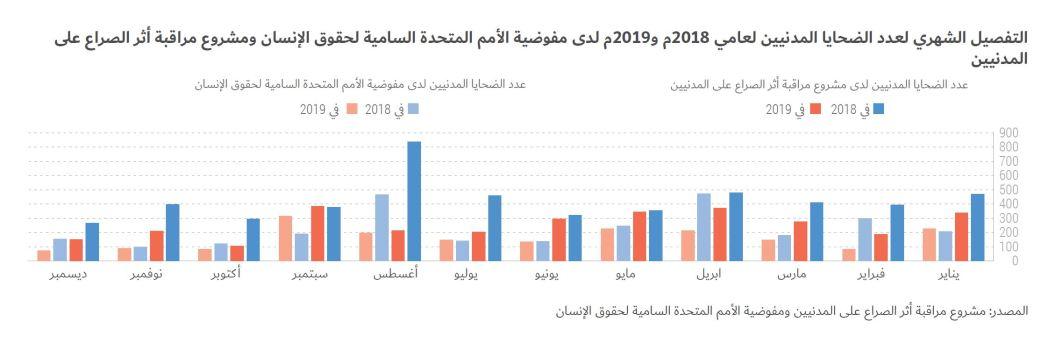 التفصيل الشهري لعدد الضحايا المدنيين لعامي 2018م و2019م لدى مفوضية الأمم المتحدة السامية لحقوق الإنسان ومشروع مراقبة أثر الصراع على المدنيين