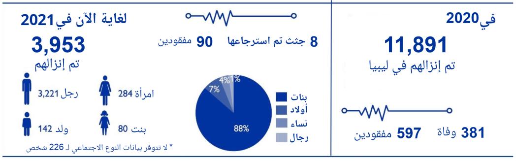 اتجاهات الإنزال الشهري لعام 2021 (المنظمة الدولية للهجرة)