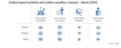 Civilian impact incidents and civilian casualties (January – March 2020)