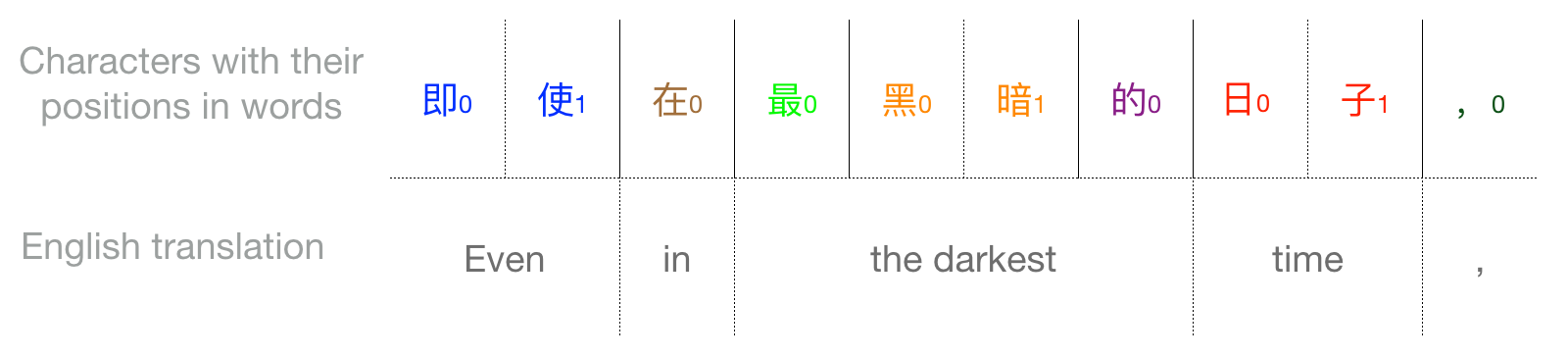 Primer | Chinese Word Vectors