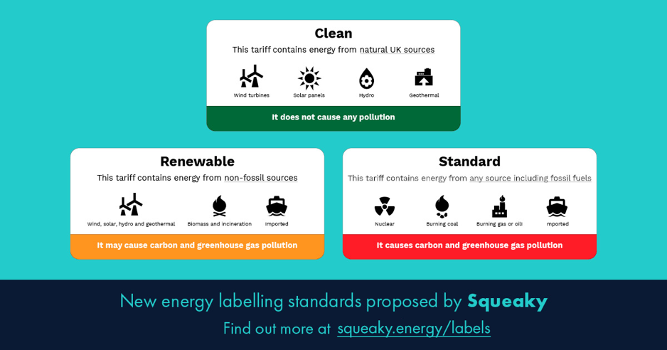 Energy labelling standards