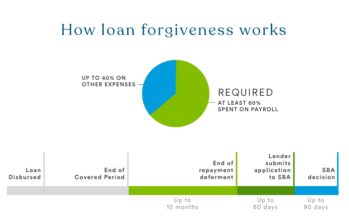 A diagram displaying the process for PPP loans to be forgiven