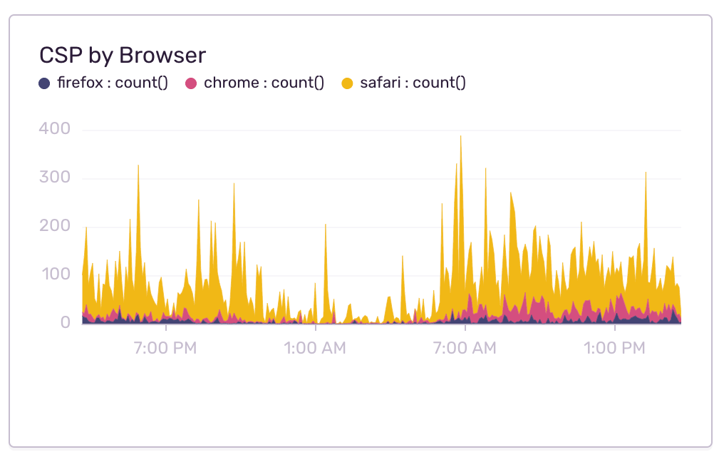 Graph of Content Security Policy errors by browser