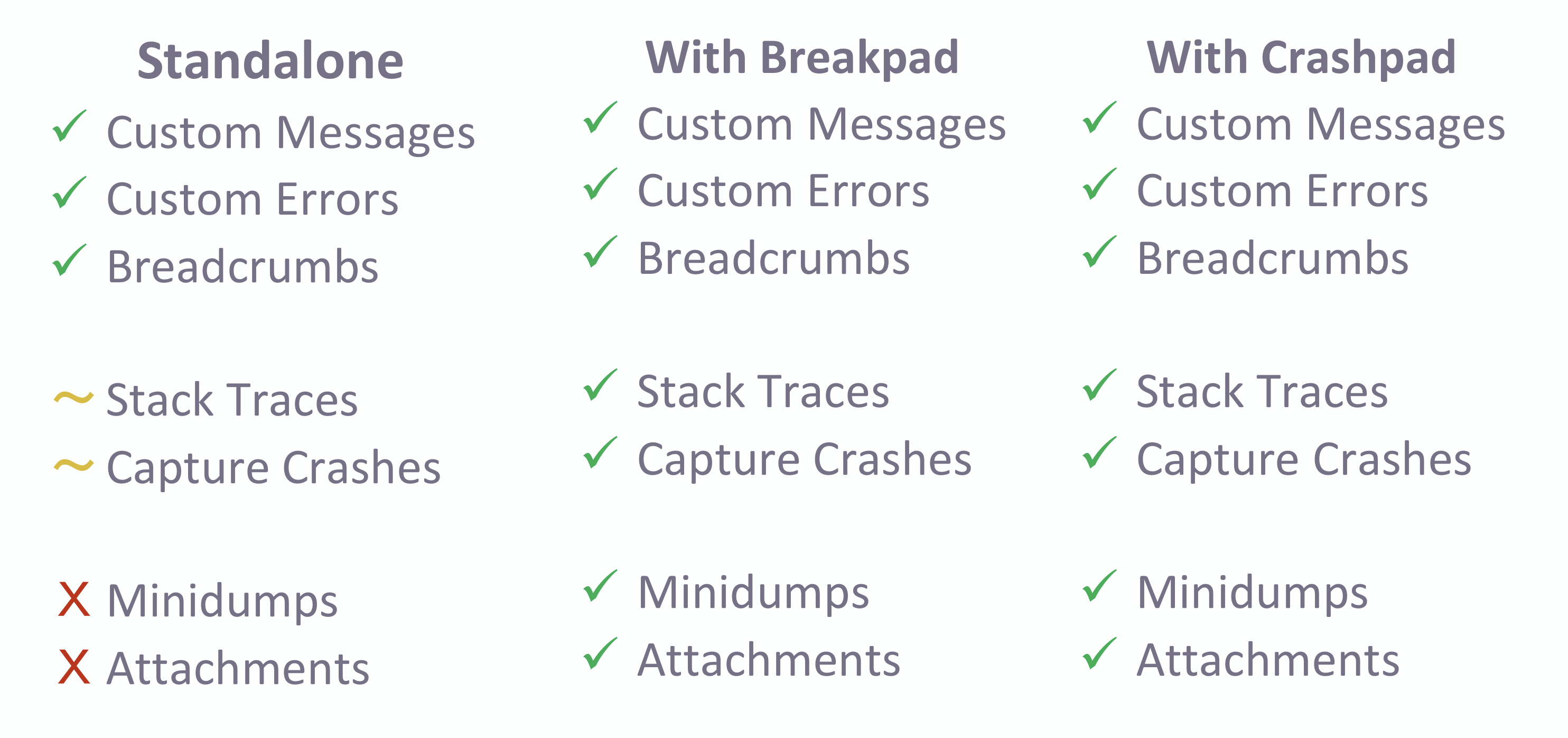 Three options of Sentry's Native SDK: standalone, with Breakpad, and with Crashpad