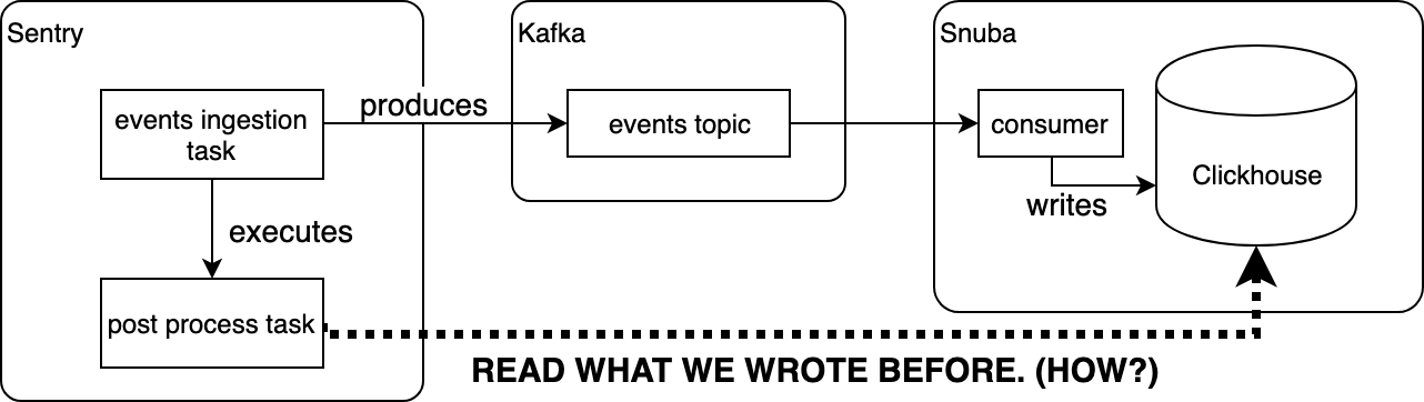 How events go through sentry to Kafka to Snuba.