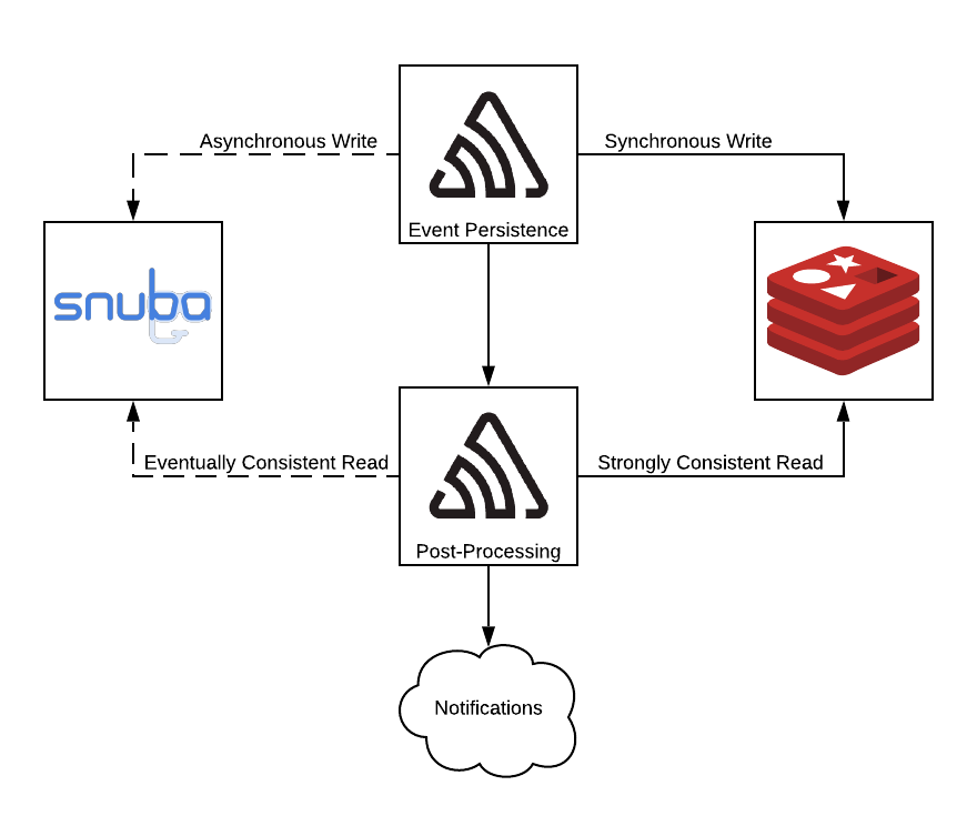 The path of asynchronous and synchronous writes to Snuba and Redis