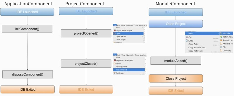 android-studio-components-compare