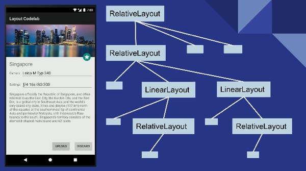 Exploring New Android Layouts