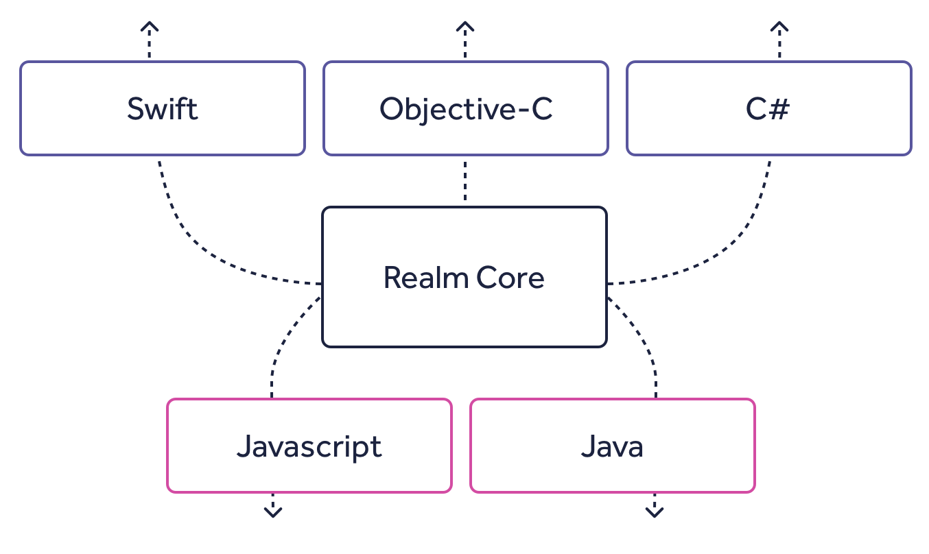 Realm SDKs: Java, Objective-C, React Native, Swift, Xamarin
