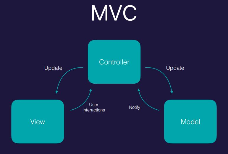 MVVM with Coordinators and RxSwift