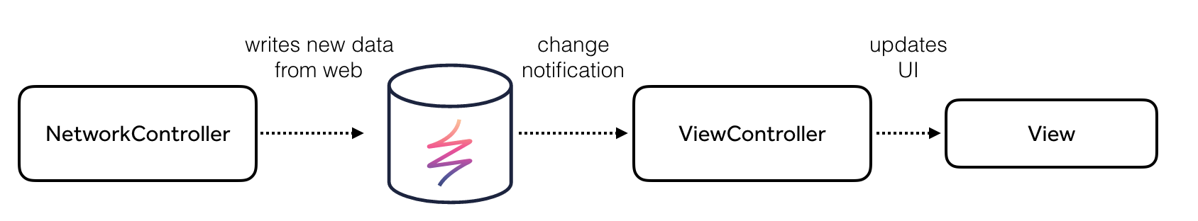 Write Skipping Notifications