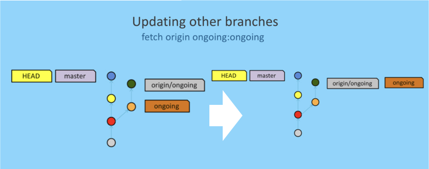 using-git-like-a-pro tip-updating other branches