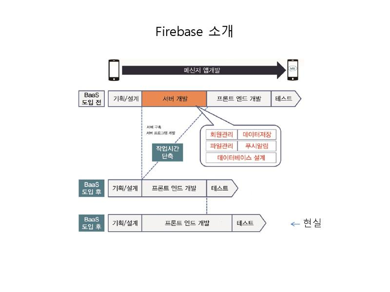 firebase-introduction