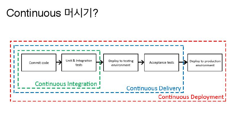 ContinuousDelivery-continuous