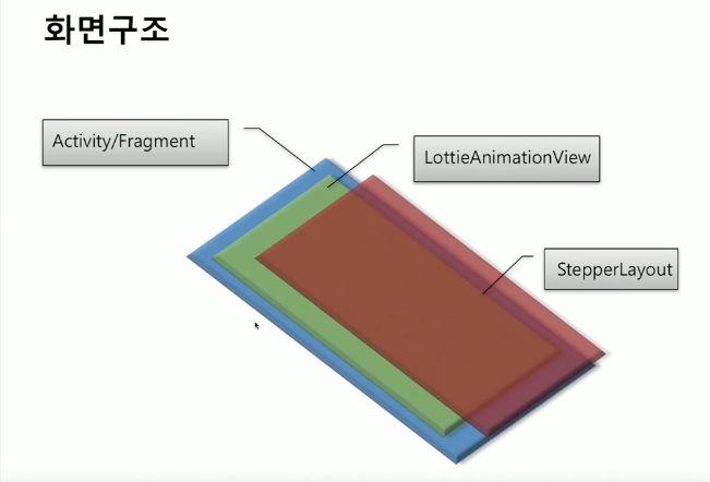 android-animation-lottie-structure