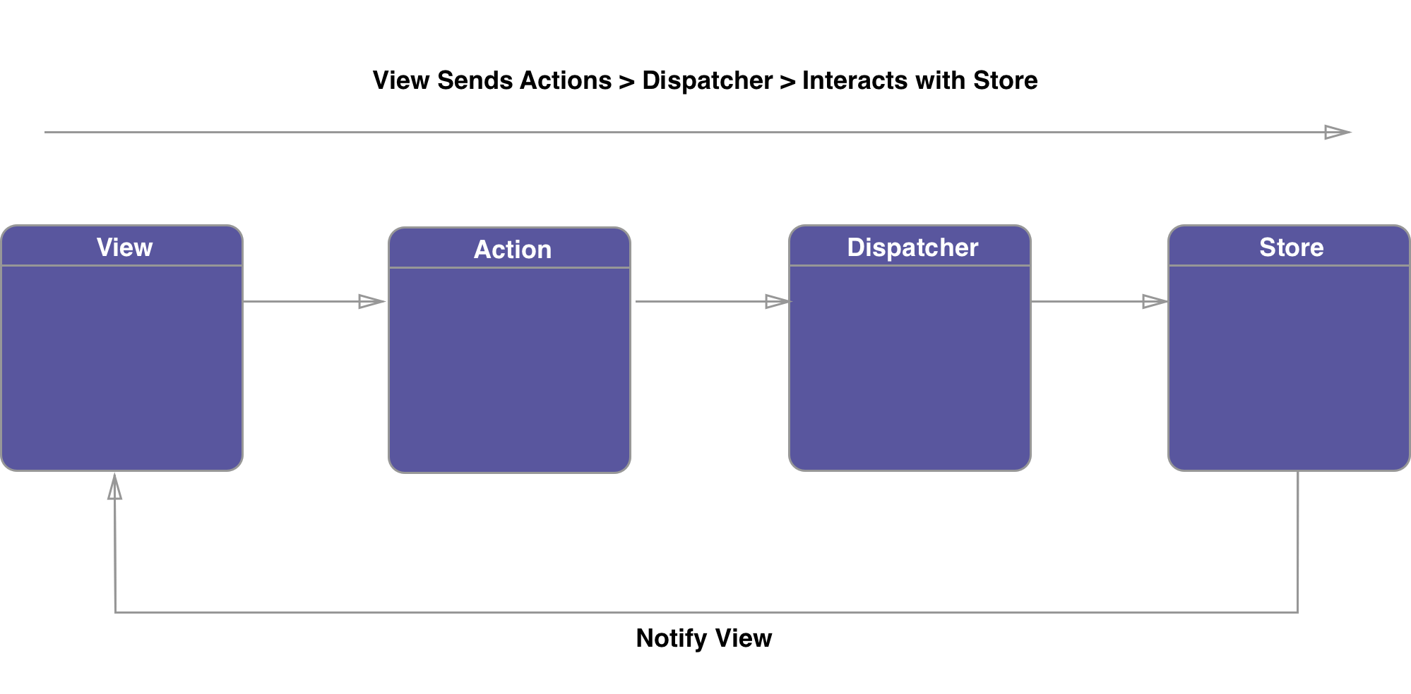 Flux Architecture Diagram