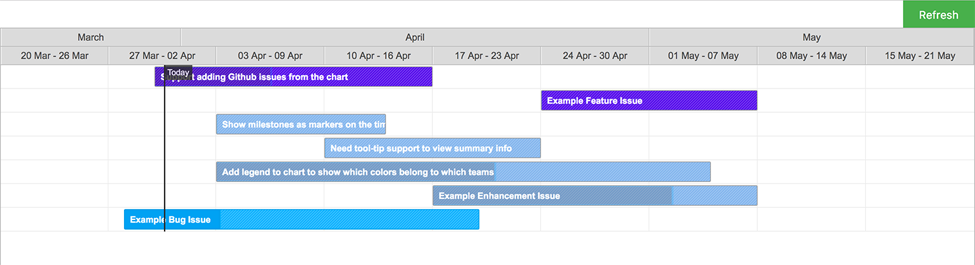 Building a gantt chart from github issues caching w realm ccuart