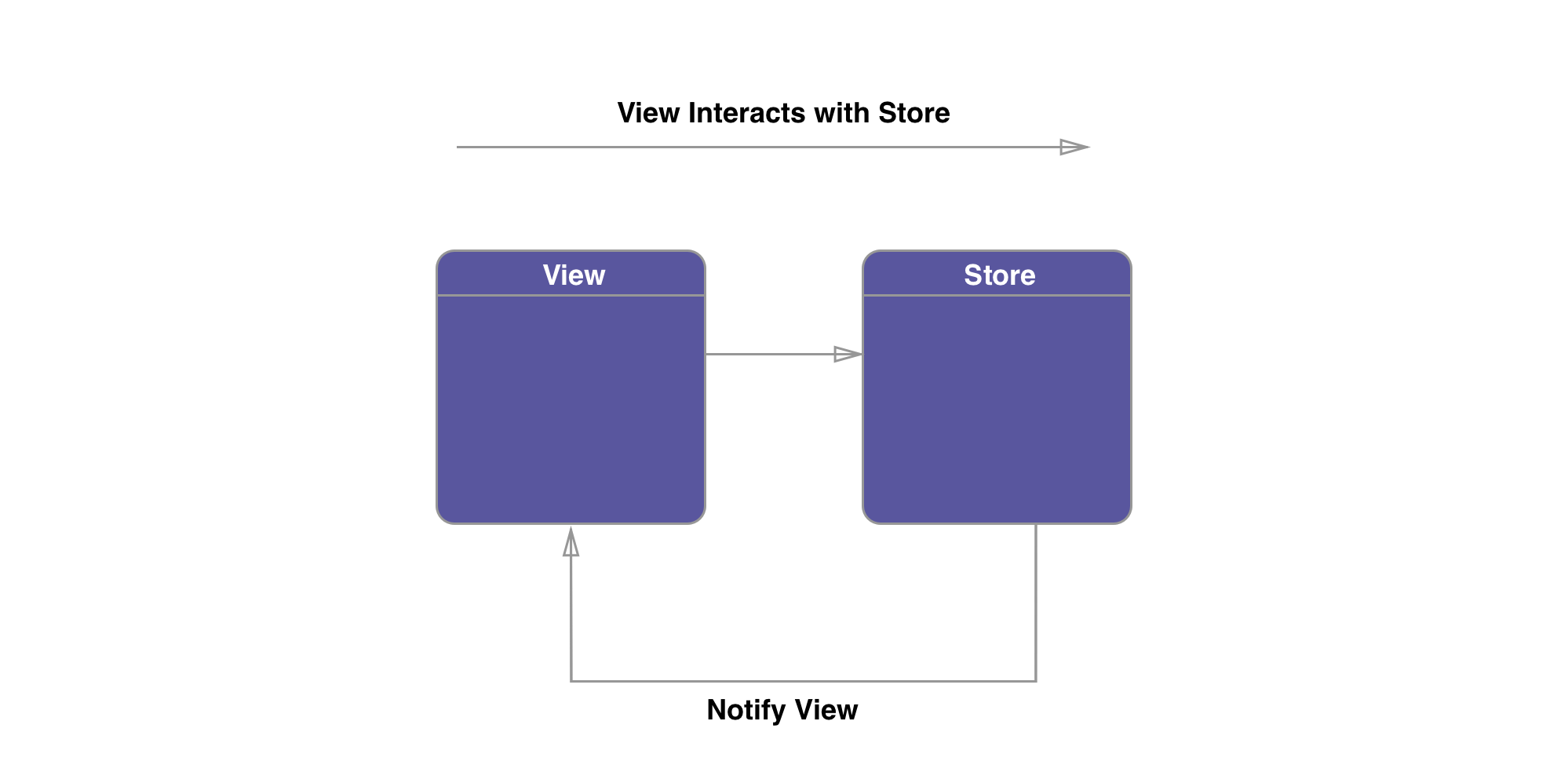 View Store Diagram