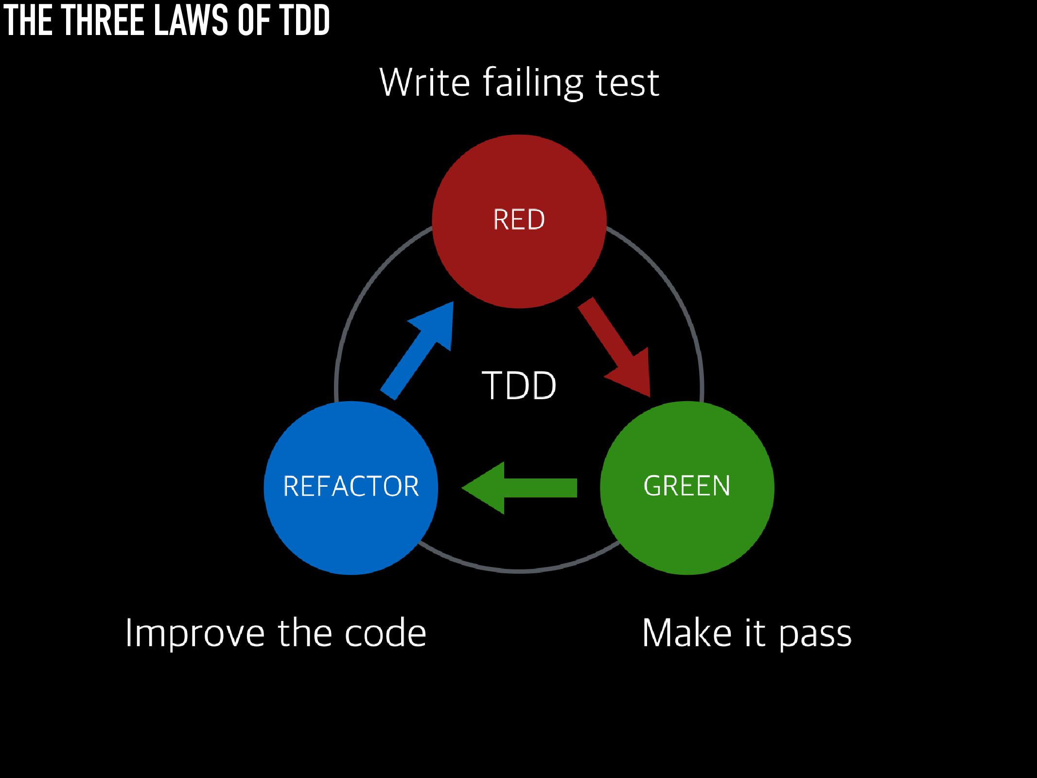 ios-tdd-three-laws